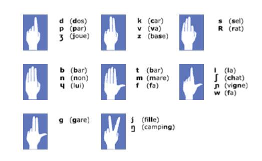 configuration des consonnes