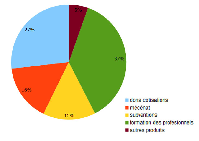 Répartition des ressources ALPC en 2016